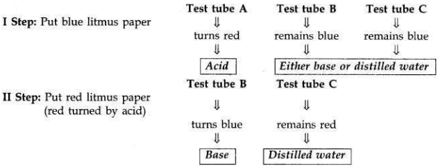 Solved CBSE Sample Papers for Class 10 Science Set 4 1.5